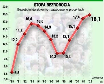 wykres bezrobocia.jpg